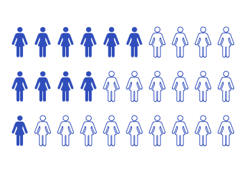Diagram showing number of women that survive after LMS diagnosis