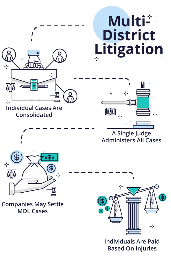 How a multidistrict litigation works illustration