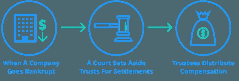 Mesothelioma trust fund process