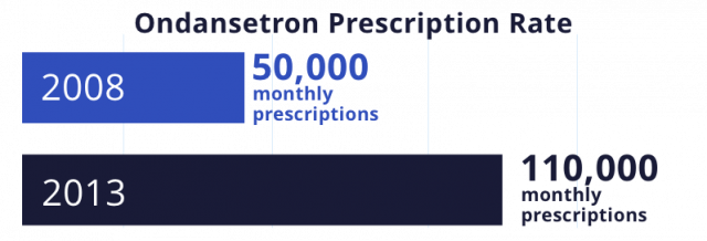 Bar graph that shows how Ondansetron Prescriptions have doubled from 2008 to 2013.