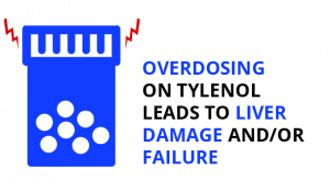Graphic showing how Tylenol overdose leads to liver damage and/or failure.