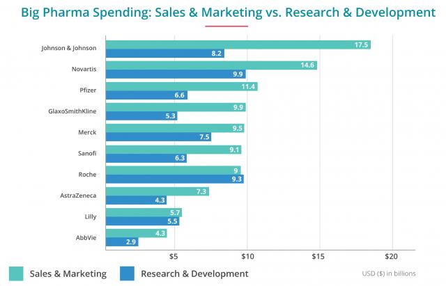 Big Pharma Spending