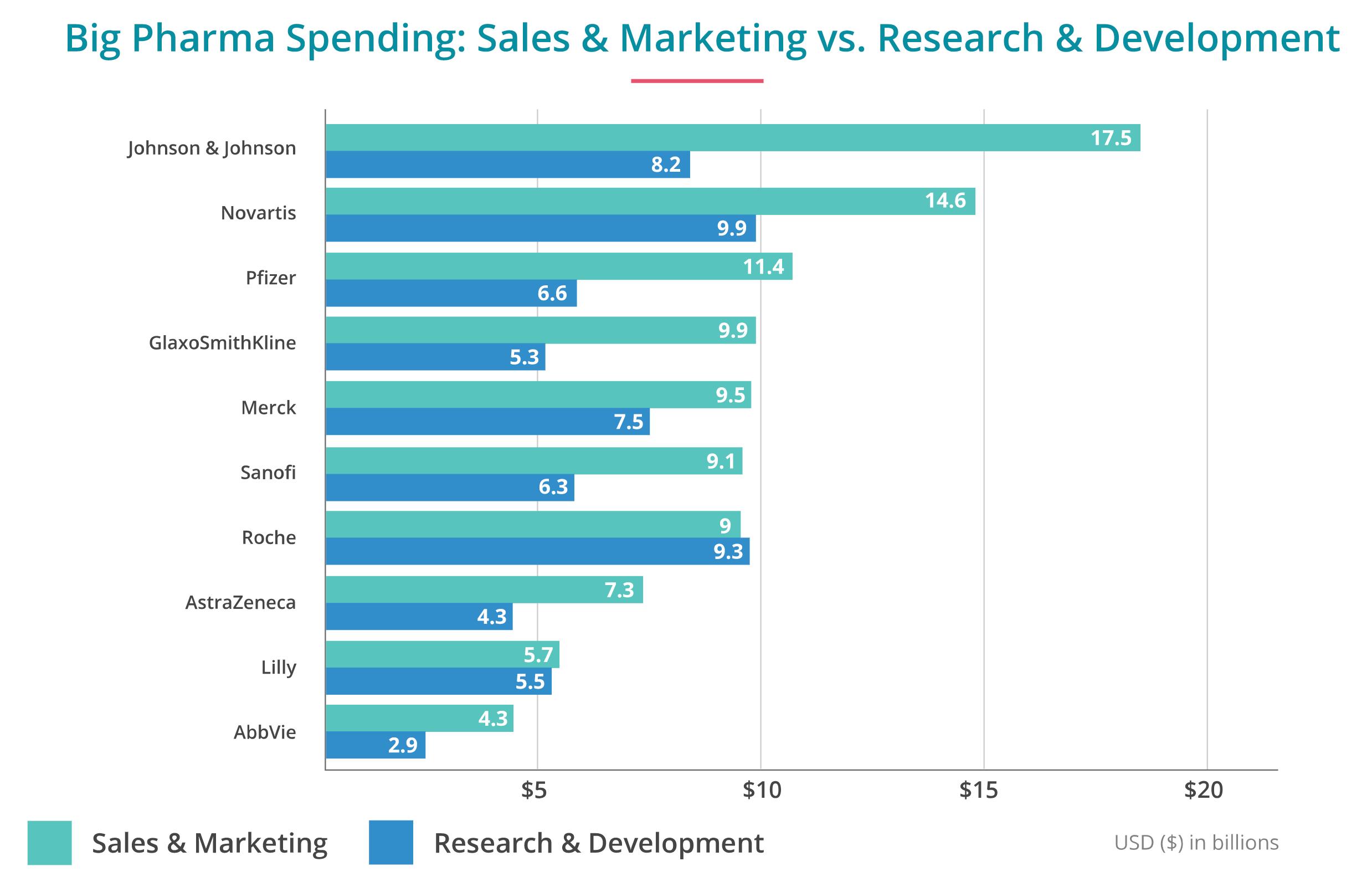 Selling Side Effects - Big Pharma's Marketing Machine