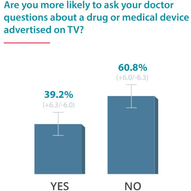Are you more likely to ask your doctor about a drug you see advertised on TV?