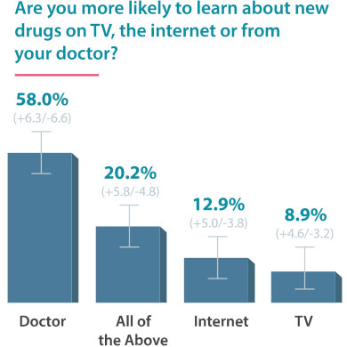 How often have you taken prescription drugs in the last 5 years?