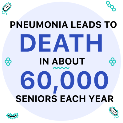 Pneumonia leads to death in about 60,000 seniors each year