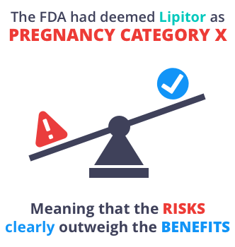 Lipitor pregnancy risks outweigh benefits