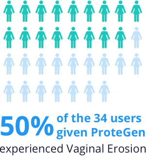 50% of users given ProteGen experiences vaginal erosion