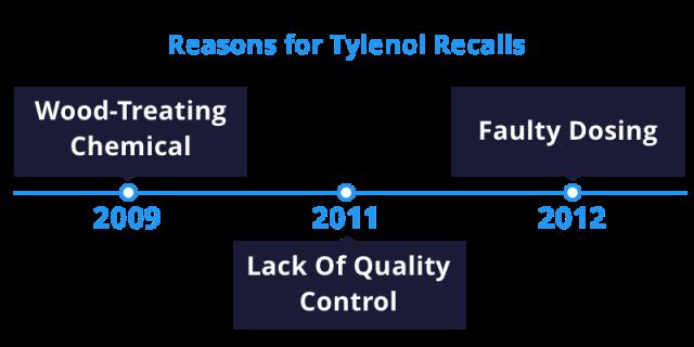 Tylenol Recall Timeline