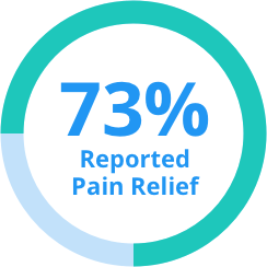 t-mesh study 73% reported pain relief