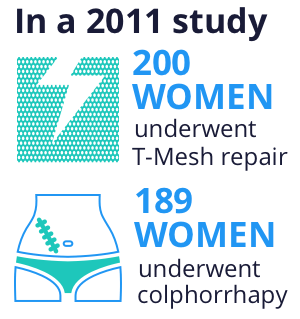 2011 t-mesh repair and colphorrhapy study results