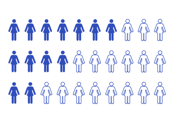 Diagram showing number of women that survive after undifferentiated sarcoma diagnosis