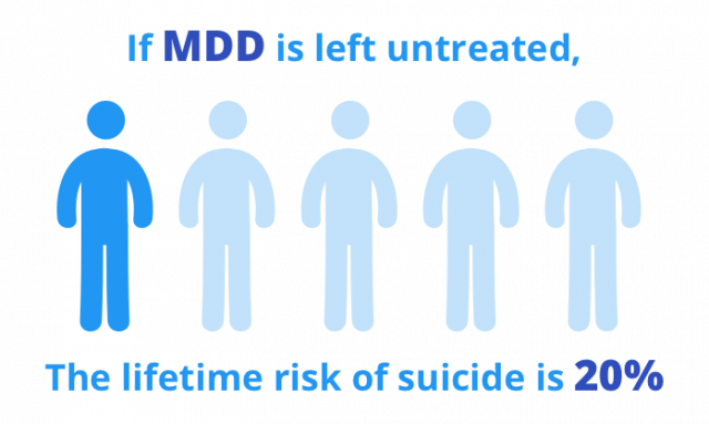 MDD Suicide Rate Statistic