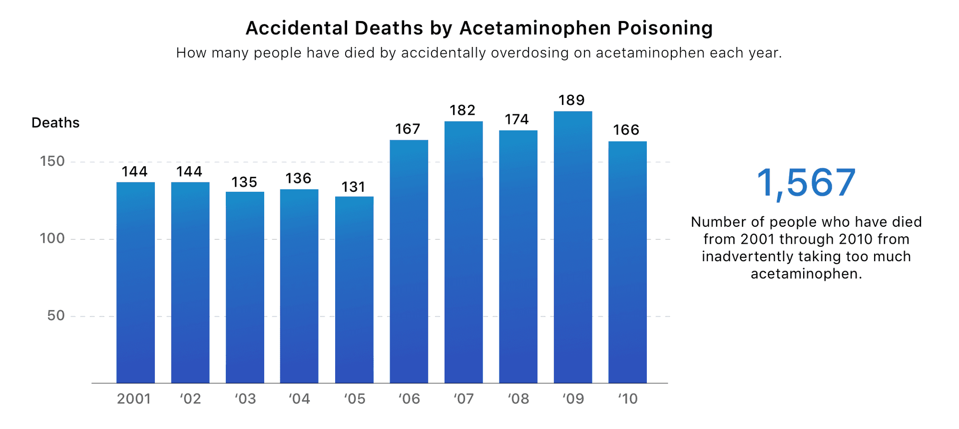 Bar graph displaying accidental deaths by acetaminophen poisoning.