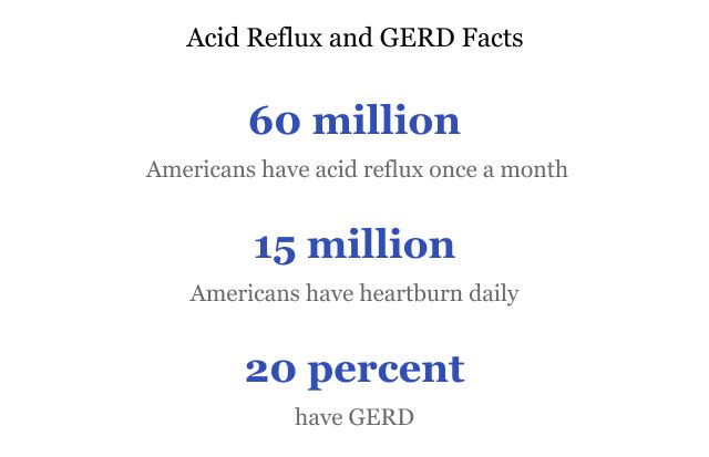 xAcid Reflux GERD Facts.jpg.pagespeed.ic. qzK0Omv94 - Acid Reflux & Gerd | Symptoms, Causes & Treatment Options