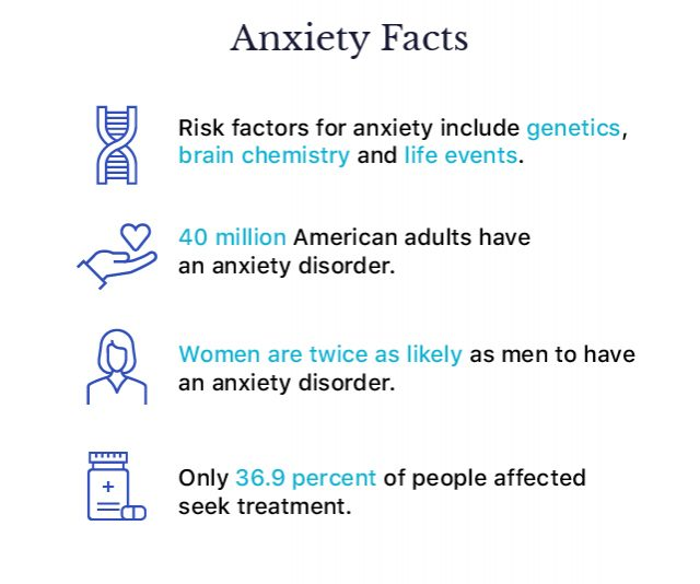Statistics about Anxiety