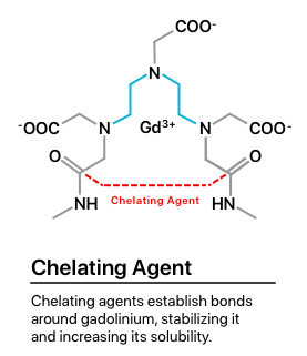 Illustration of how chelating close bonds of gadolinium.