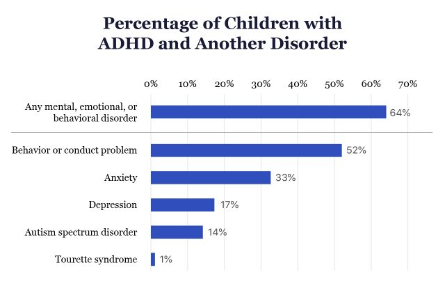 Percentage of Children with ADHD and Other Disorders