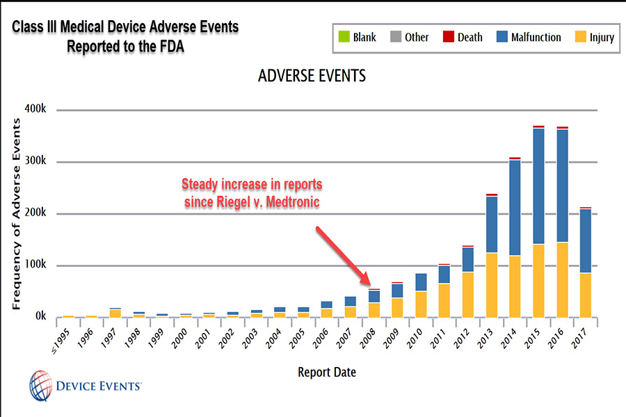 Class III Medical Device Adverse Events Reported by the FDA