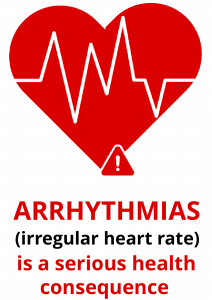 Arrhythmias (irregular heart beat) is a serious health consequence