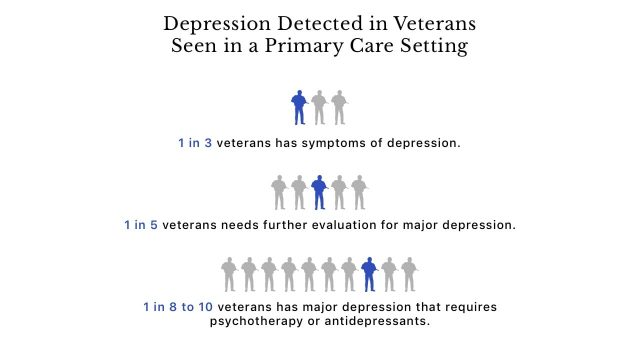 Infographic about depression detected in veterans