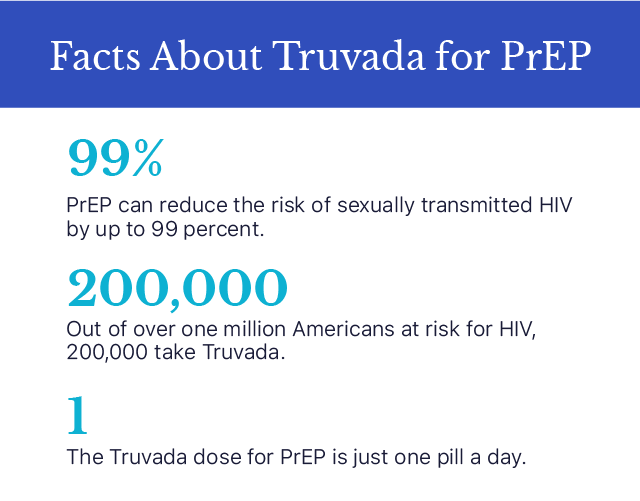 Infographic listing facts about Truvada for prep