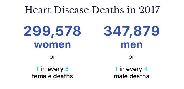 Heart Disease Deaths in 2017