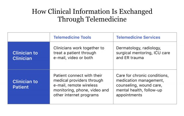 How Clinical Information Is Exchanged Through Telemedicine