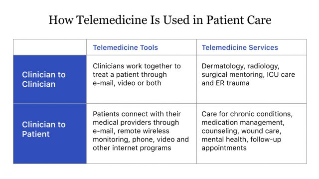 How Telemedicine is Used in Patient Care