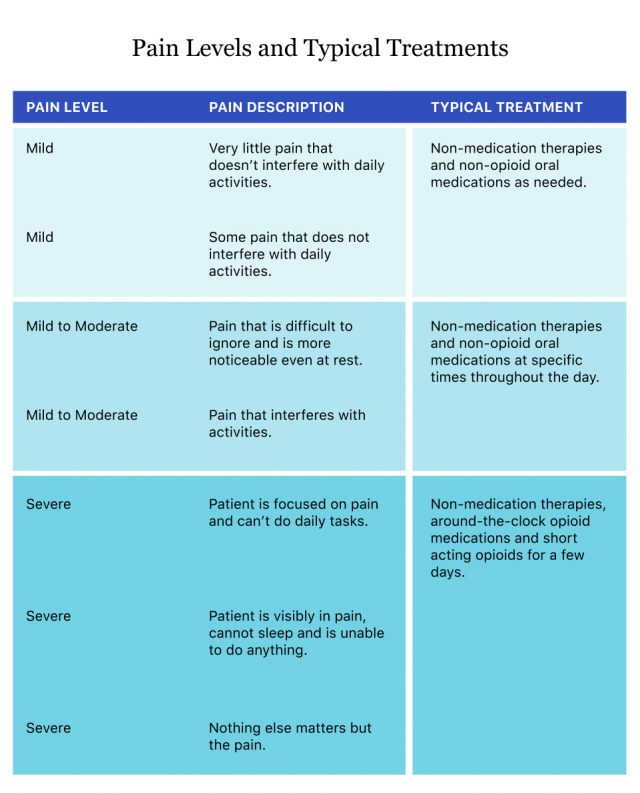 Pain Levels and Typical Treatments