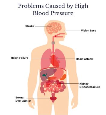 Problems Caused By High Blood Pressure