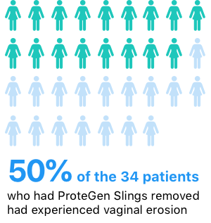 Infographic stat about Protegen: 50% of the 34 patientswho had ProteGen Slings removedhad experienced vaginal erosion