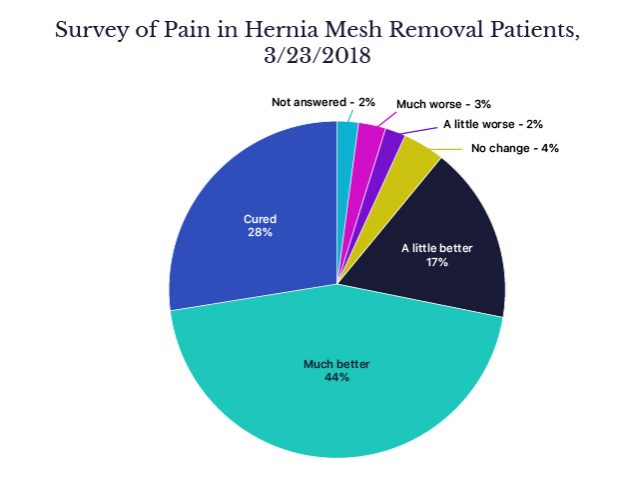Survey of Hernia Mesh Removal Patients
