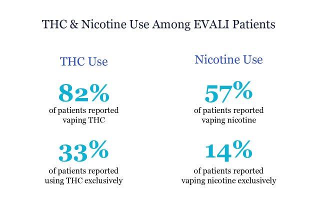 THC and Nicotine Use Among EVALI Patients