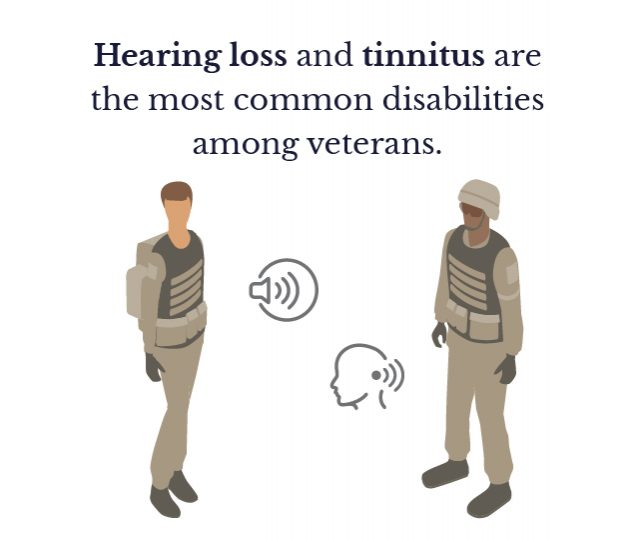 Hearing loss and tinnitus are the most disabilities among veterans