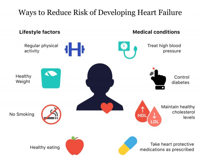 Ways to Reduce Risk of Heart Failure