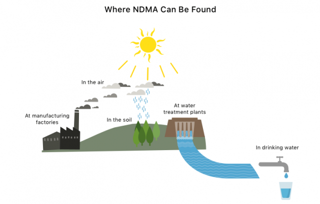 Illustration of where NDMA can be found.