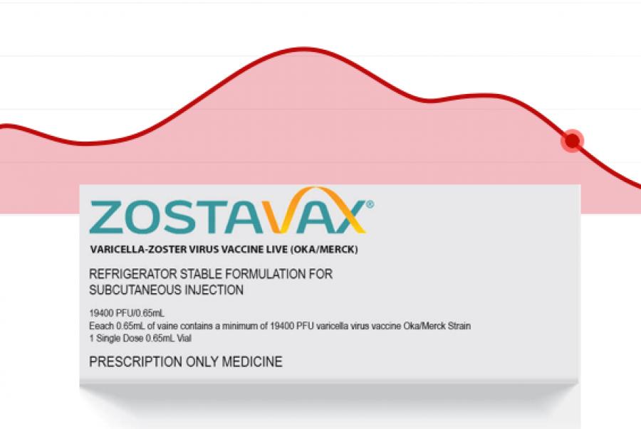 Merck's Zostavax Sales Plummet, Injury Lawsuits Mount