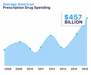 American Prescription Drug Spending