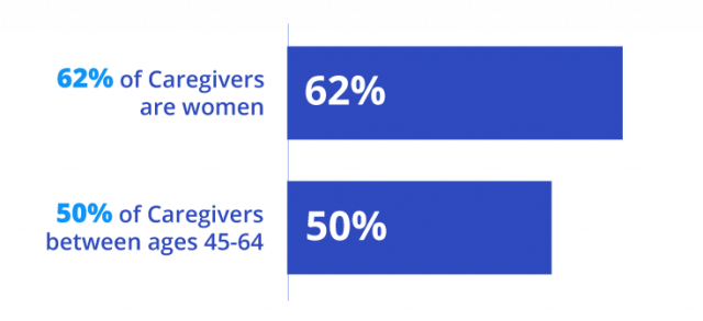 Caregiver demographic statistic