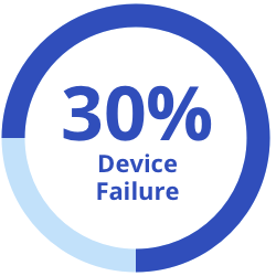30% Device Failure Graphic