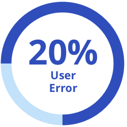 20% user error graphic