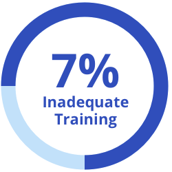 7% inadequate training graphic