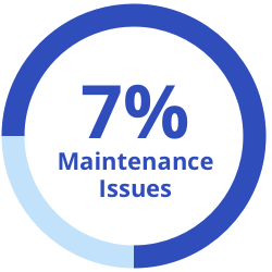 7% maintenance issues graphic