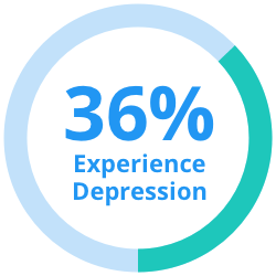 Depression and metnal health statistic