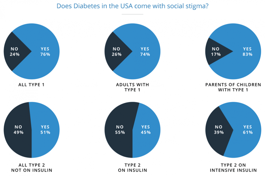 pie charts of different diabetes types in the USA
