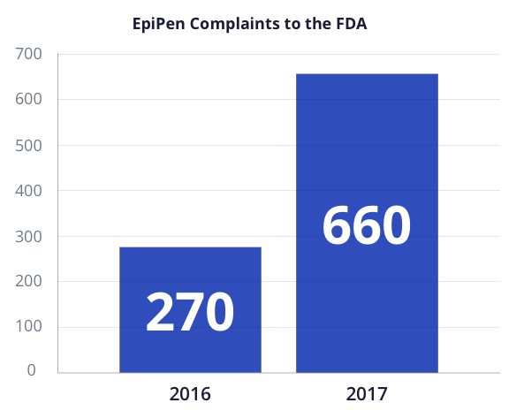 Graph showing number of Epipen complaints