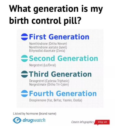 Generation Birth Control Graphic