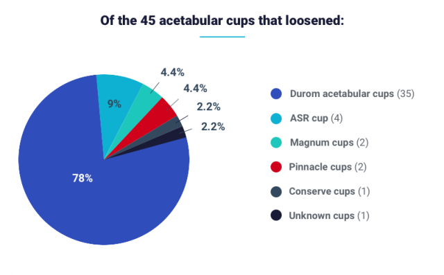Graph showing the percentage of brands that experienced acetabular cup loosening