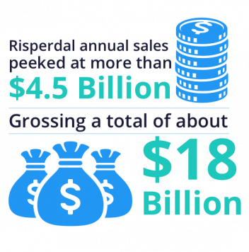 Risperdal sales peek at $4.5 bill annually and $18 bill gross
